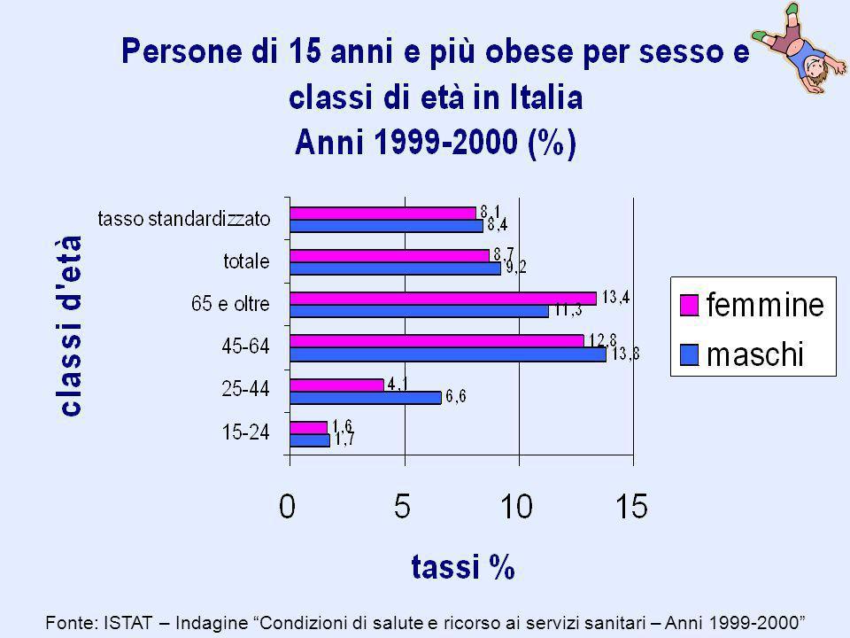 Fonte: ISTAT – Indagine Condizioni di salute e ricorso ai servizi sanitari – Anni 1999-2000
