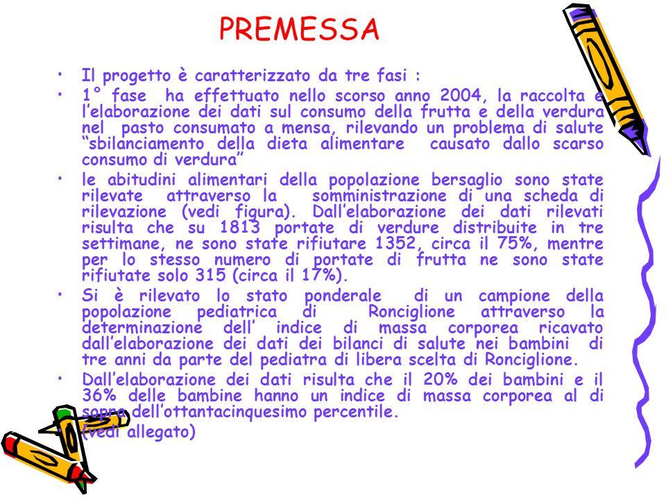 PREMESSA Il progetto è caratterizzato da tre fasi :