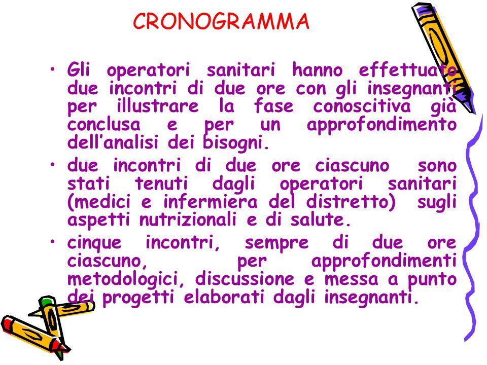 CRONOGRAMMA