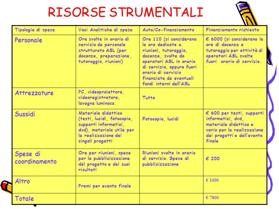 RISORSE STRUMENTALI Personale Attrezzature Sussidi