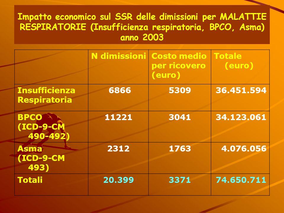 Impatto economico sul SSR delle dimissioni per MALATTIE RESPIRATORIE (Insufficienza respiratoria, BPCO, Asma) anno 2003