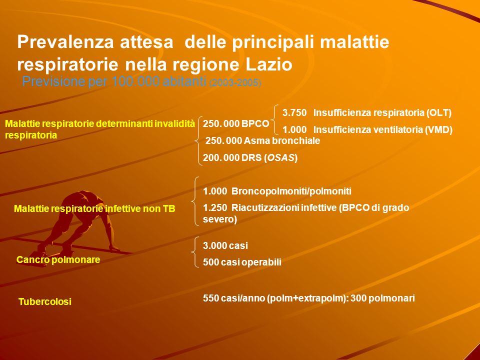 Prevalenza attesa delle principali malattie respiratorie nella regione Lazio