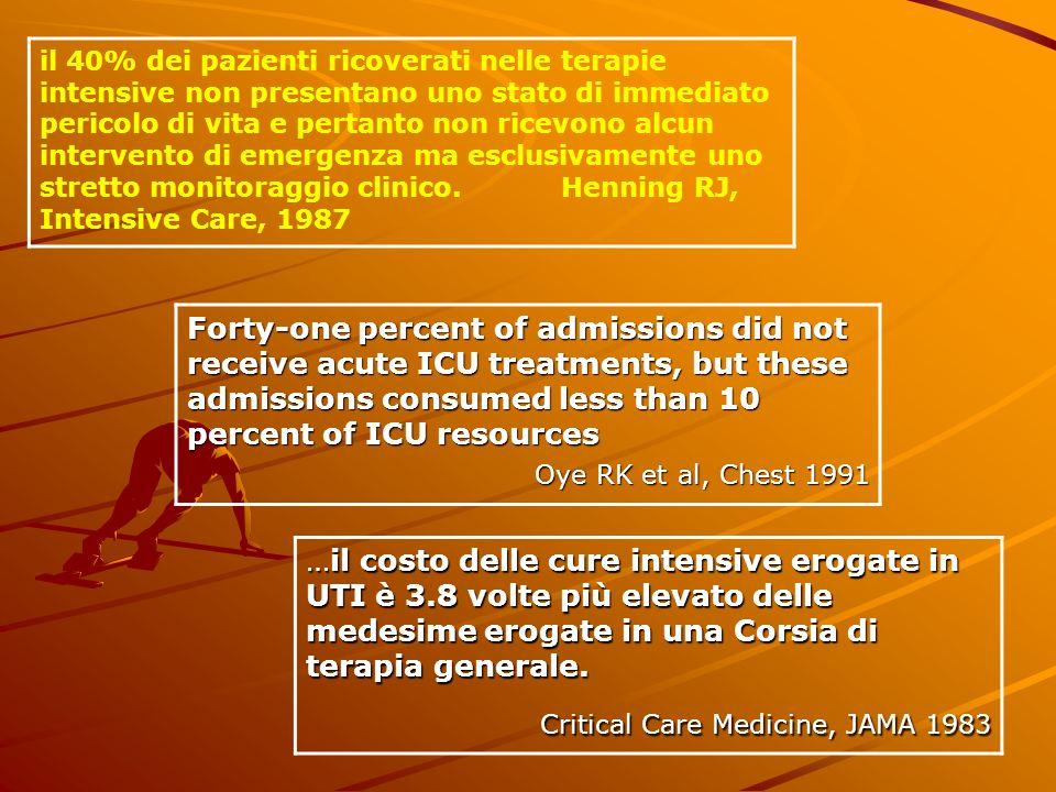 Critical Care Medicine, JAMA 1983