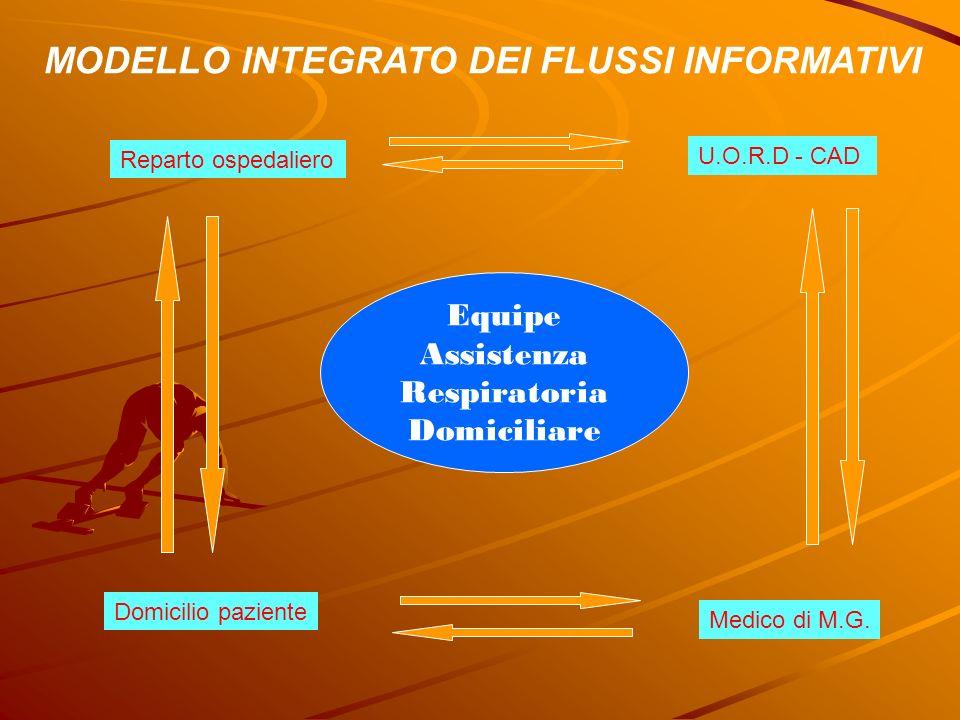 MODELLO INTEGRATO DEI FLUSSI INFORMATIVI