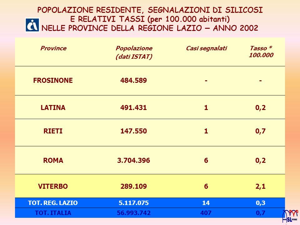 POPOLAZIONE RESIDENTE, SEGNALAZIONI DI SILICOSI E RELATIVI TASSI (per 100.000 abitanti) NELLE PROVINCE DELLA REGIONE LAZIO – ANNO 2002