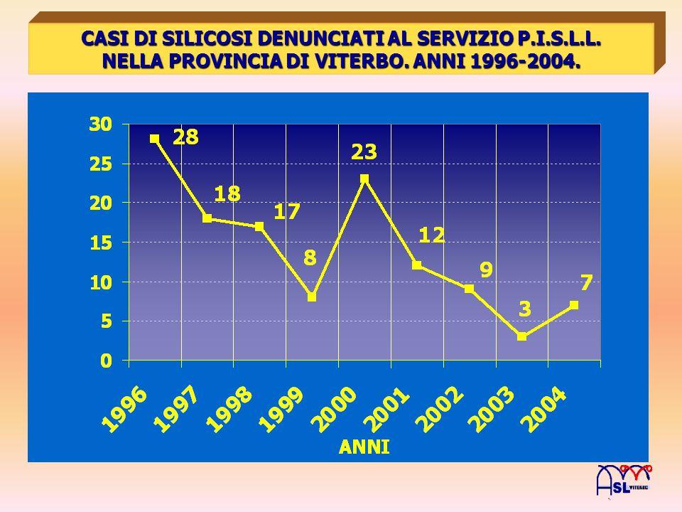 CASI DI SILICOSI DENUNCIATI AL SERVIZIO P.I.S.L.L.