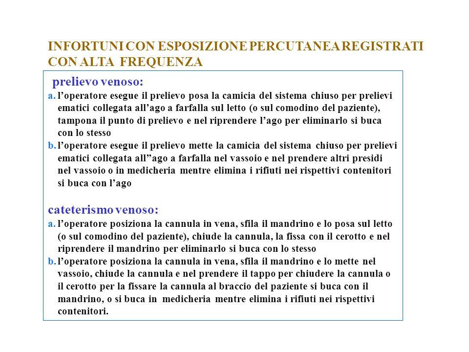 INFORTUNI CON ESPOSIZIONE PERCUTANEA REGISTRATI CON ALTA FREQUENZA
