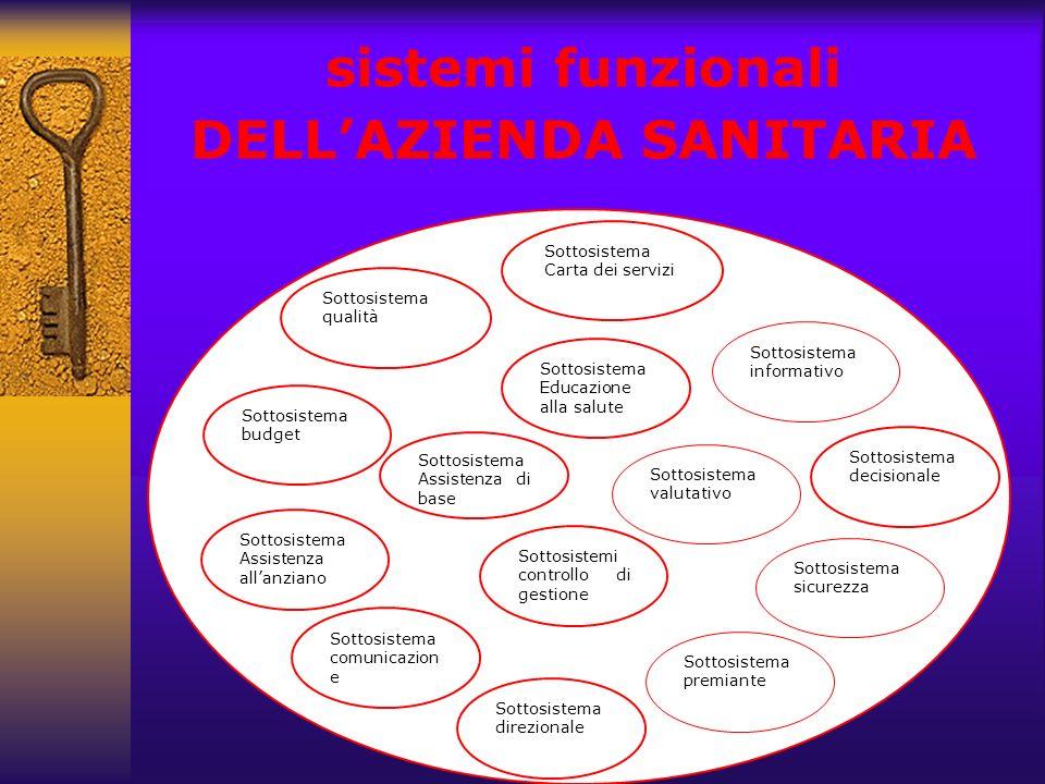 sistemi funzionali DELL'AZIENDA SANITARIA