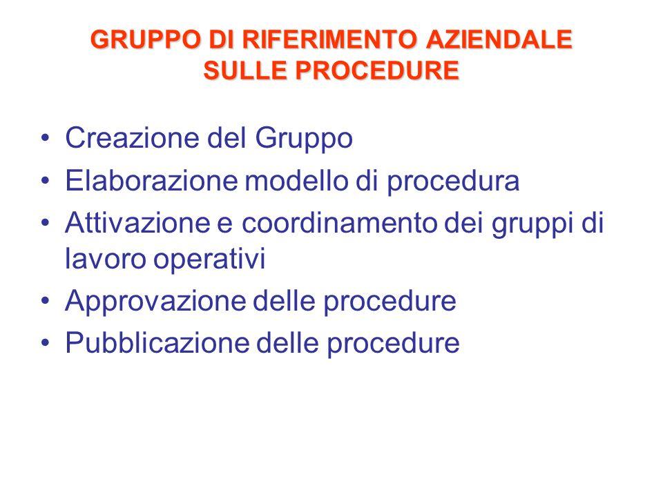 GRUPPO DI RIFERIMENTO AZIENDALE SULLE PROCEDURE