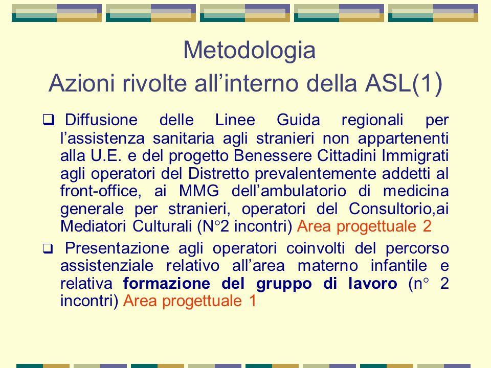 Metodologia Azioni rivolte all'interno della ASL(1)
