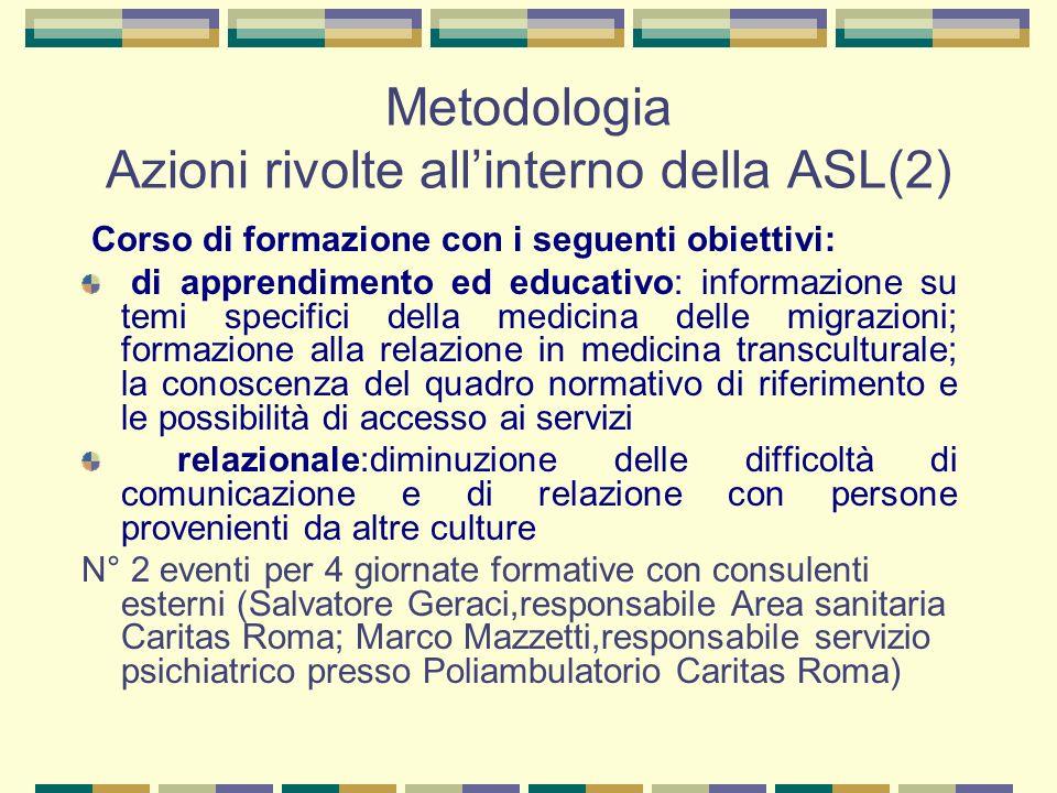 Metodologia Azioni rivolte all'interno della ASL(2)