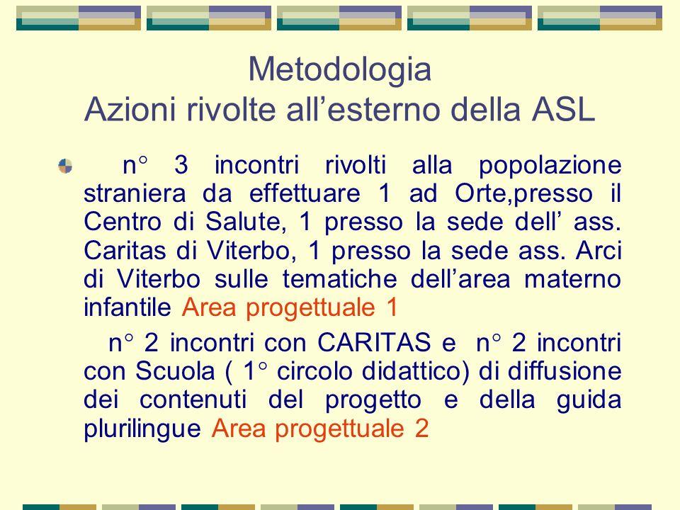 Metodologia Azioni rivolte all'esterno della ASL