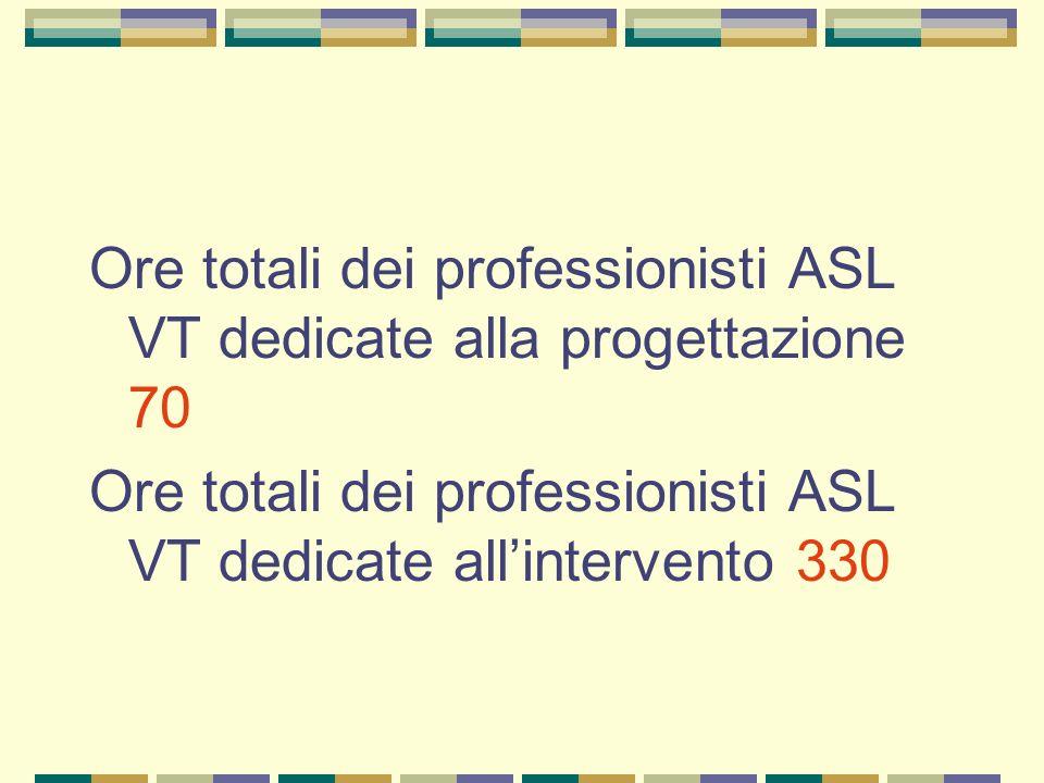 Ore totali dei professionisti ASL VT dedicate alla progettazione 70