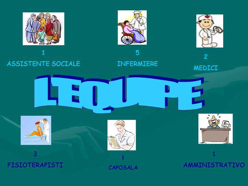 L EQUIPE 1 ASSISTENTE SOCIALE 5 INFERMIERE 2 MEDICI 3 FISIOTERAPISTI 1