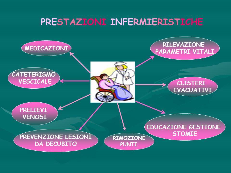 PRESTAZIONI INFERMIERISTICHE