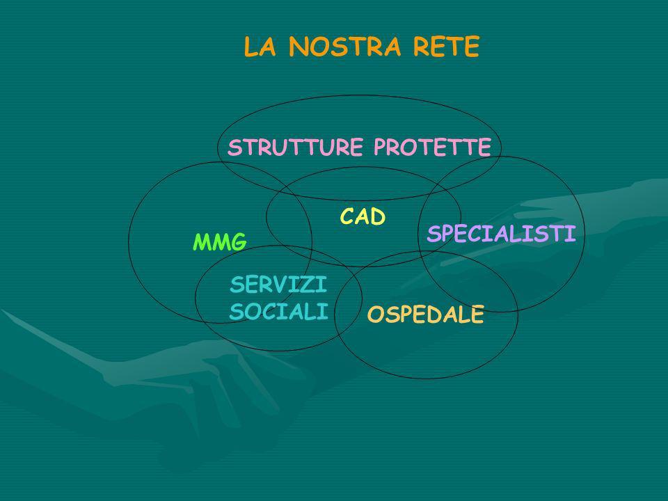 LA NOSTRA RETE STRUTTURE PROTETTE CAD SPECIALISTI MMG SERVIZI SOCIALI