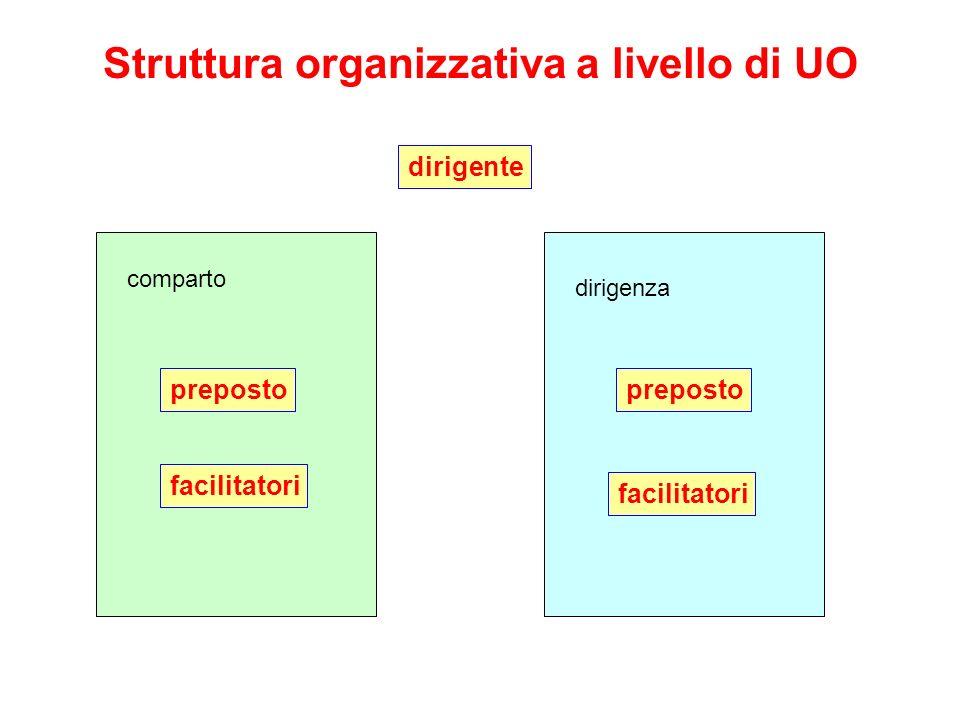 Struttura organizzativa a livello di UO