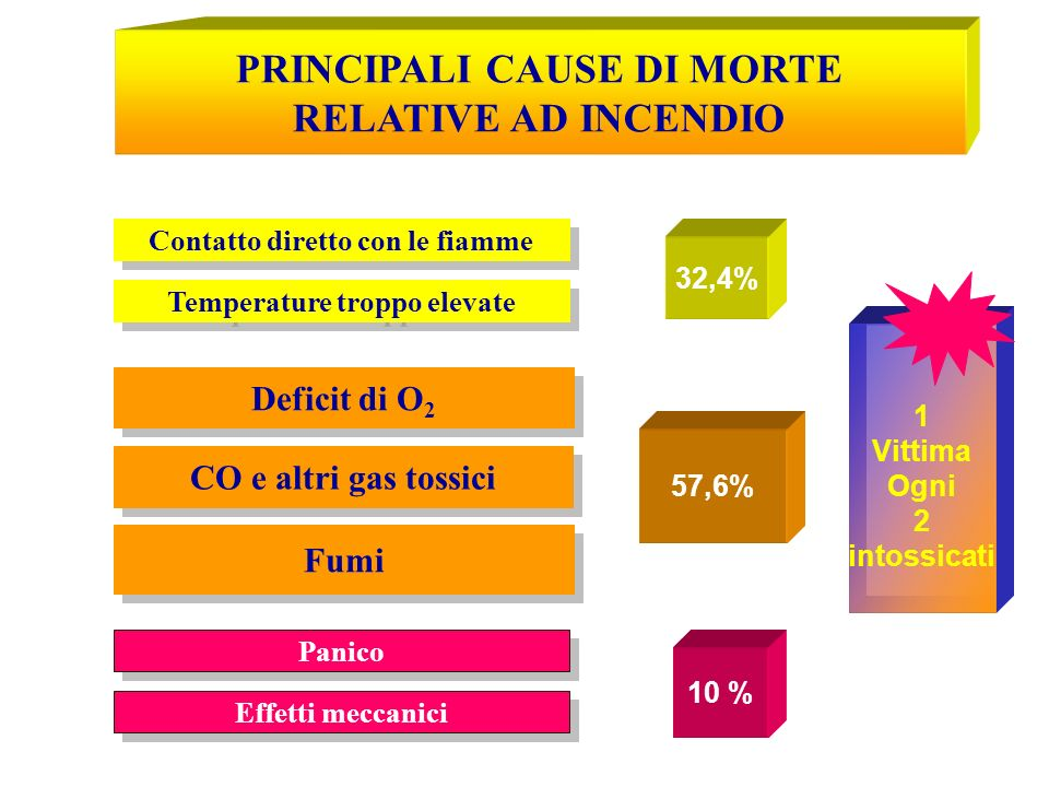 PRINCIPALI CAUSE DI MORTE RELATIVE AD INCENDIO