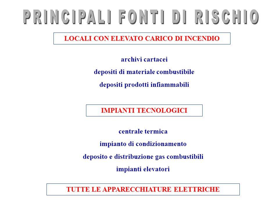 PRINCIPALI FONTI DI RISCHIO