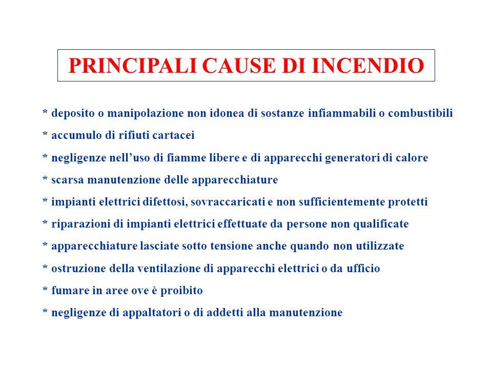 PRINCIPALI CAUSE DI INCENDIO