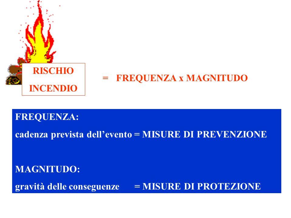 RISCHIO INCENDIO. = FREQUENZA x MAGNITUDO. FREQUENZA: cadenza prevista dell'evento = MISURE DI PREVENZIONE.