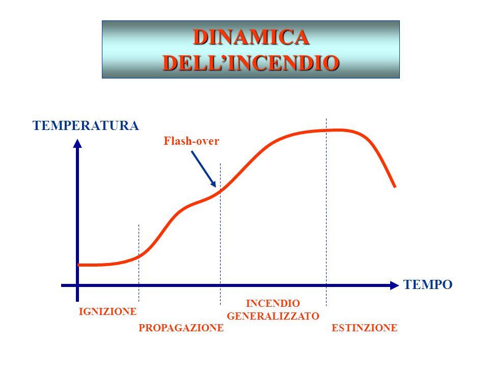 DINAMICA DELL'INCENDIO INCENDIO GENERALIZZATO