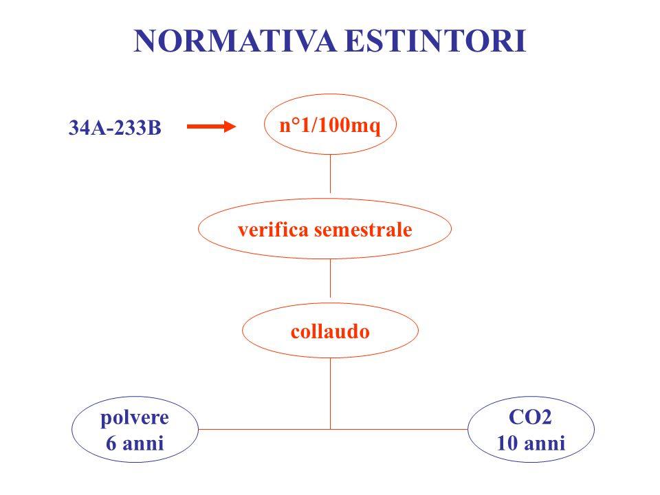 NORMATIVA ESTINTORI n°1/100mq 34A-233B verifica semestrale collaudo