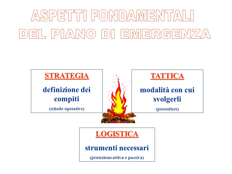 ASPETTI FONDAMENTALI DEL PIANO DI EMERGENZA STRATEGIA TATTICA