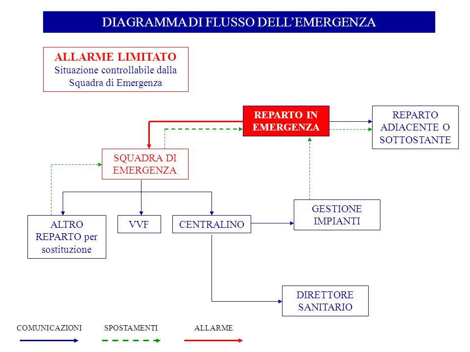 DIAGRAMMA DI FLUSSO DELL'EMERGENZA