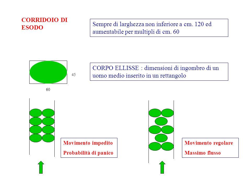 CORRIDOIO DI ESODO Sempre di larghezza non inferiore a cm. 120 ed aumentabile per multipli di cm. 60.
