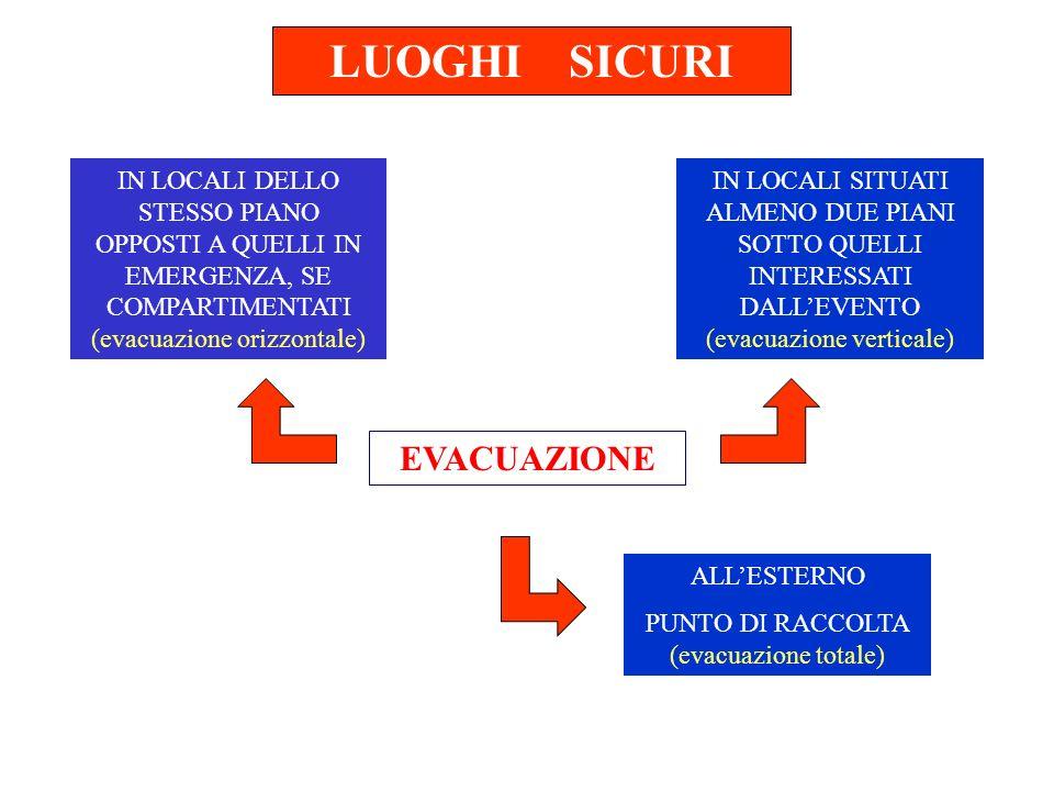 PUNTO DI RACCOLTA (evacuazione totale)
