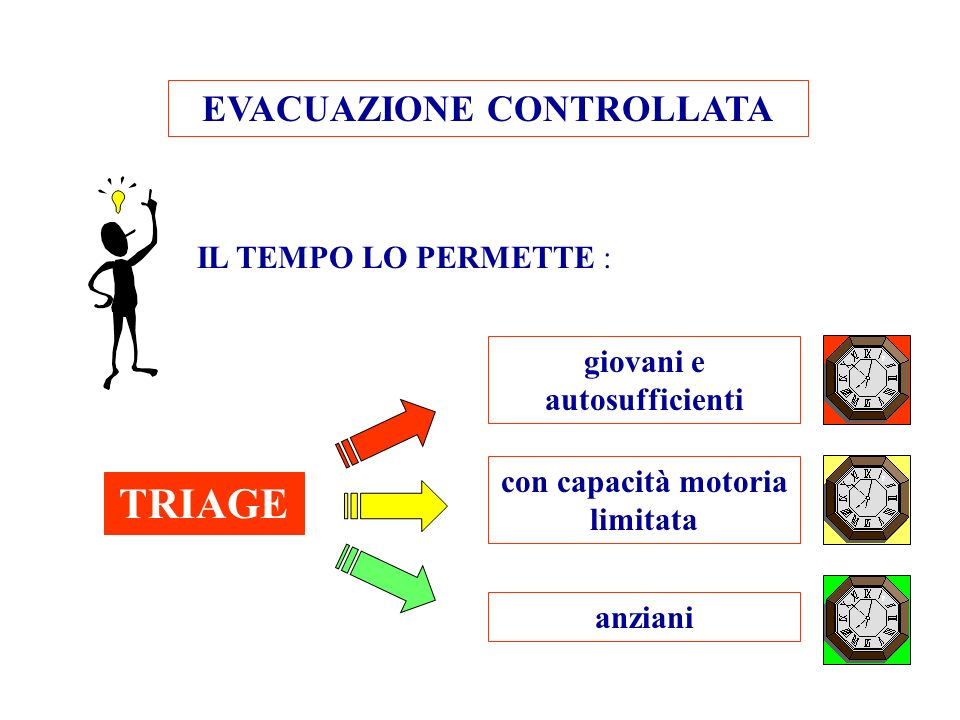 TRIAGE EVACUAZIONE CONTROLLATA IL TEMPO LO PERMETTE :