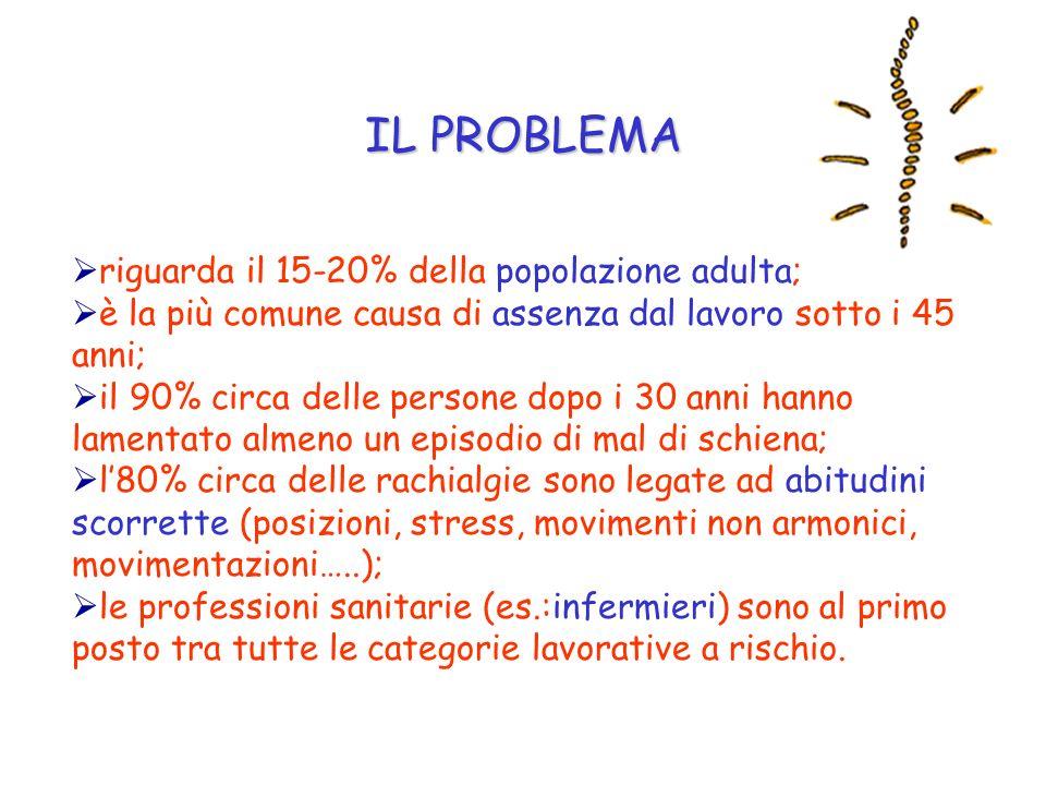 IL PROBLEMA riguarda il 15-20% della popolazione adulta;