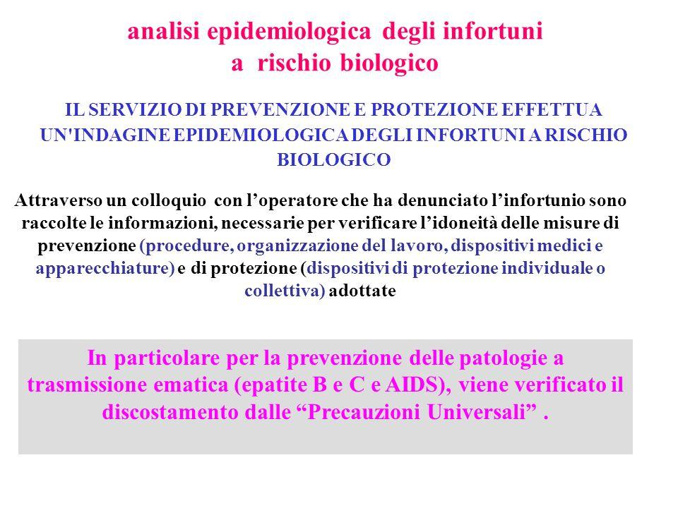 analisi epidemiologica degli infortuni a rischio biologico