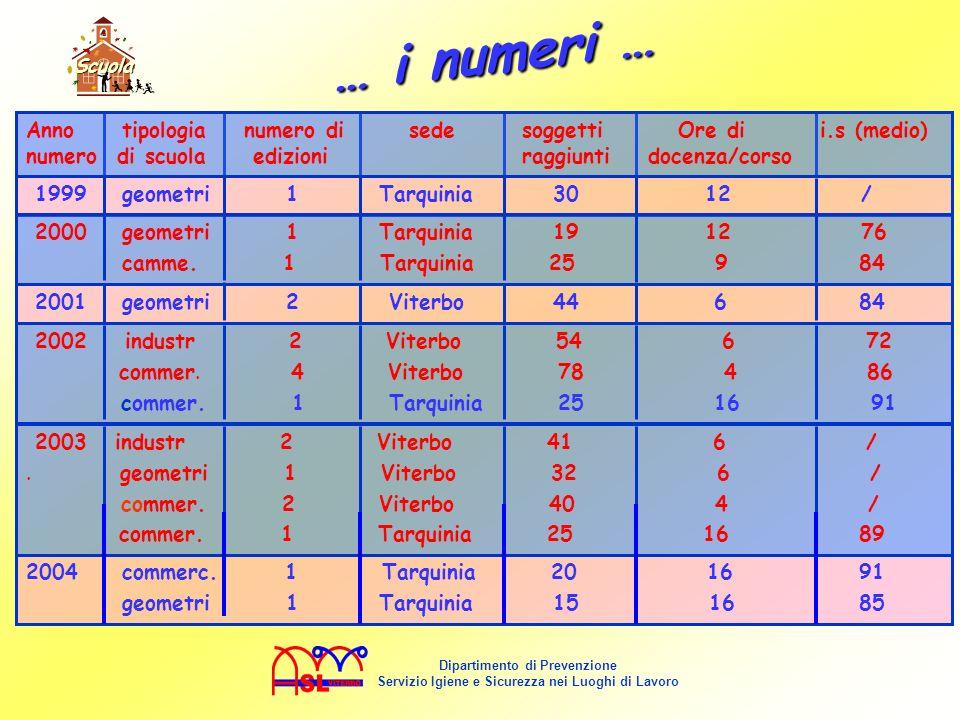 Scuola … i numeri … 1999 geometri 1 Tarquinia 30 12 /