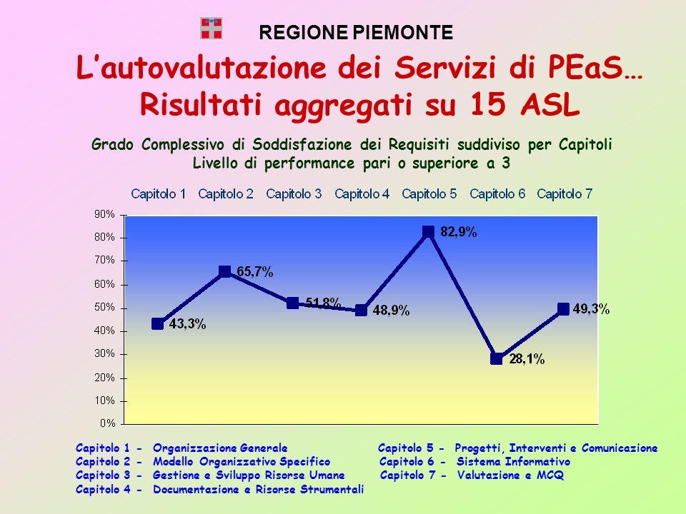 L'autovalutazione dei Servizi di PEaS… Risultati aggregati su 15 ASL