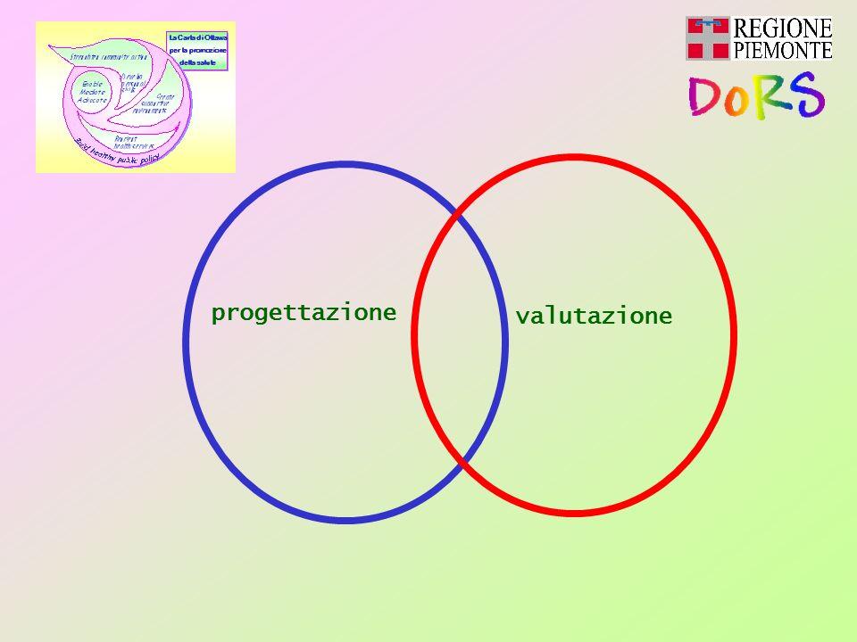 valutazione progettazione