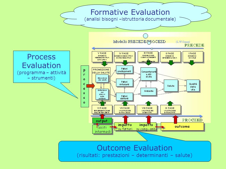 Formative Evaluation (analisi bisogni –istruttoria documentale)