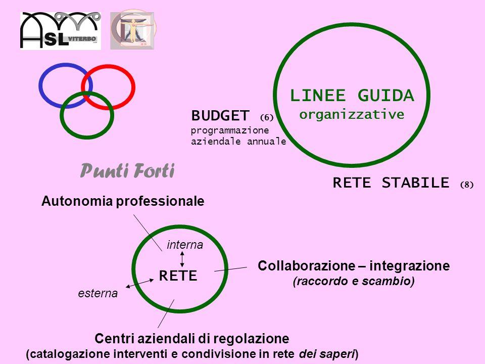 Punti Forti LINEE GUIDA organizzative