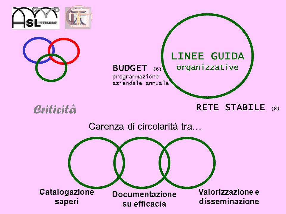 Criticità LINEE GUIDA organizzative