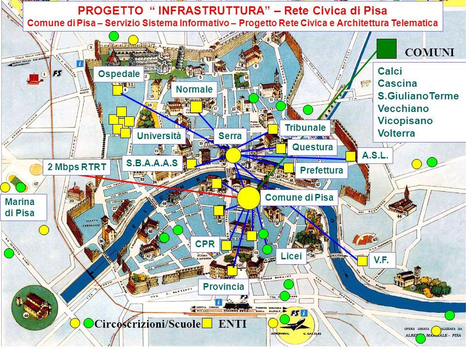 PROGETTO INFRASTRUTTURA – Rete Civica di Pisa