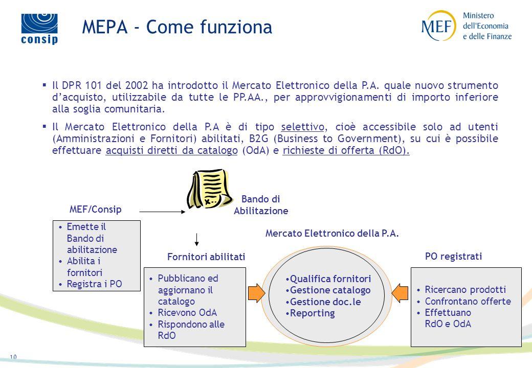 Mercato Elettronico della P.A.