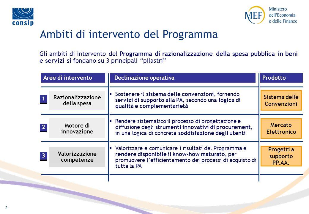 Ambiti di intervento del Programma