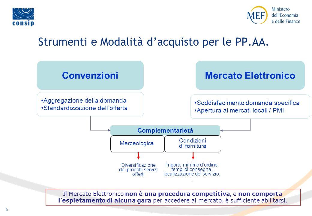 Strumenti e Modalità d'acquisto per le PP.AA.