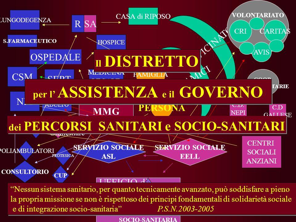 per l' ASSISTENZA e il GOVERNO dei PERCORSI SANITARI e SOCIO-SANITARI