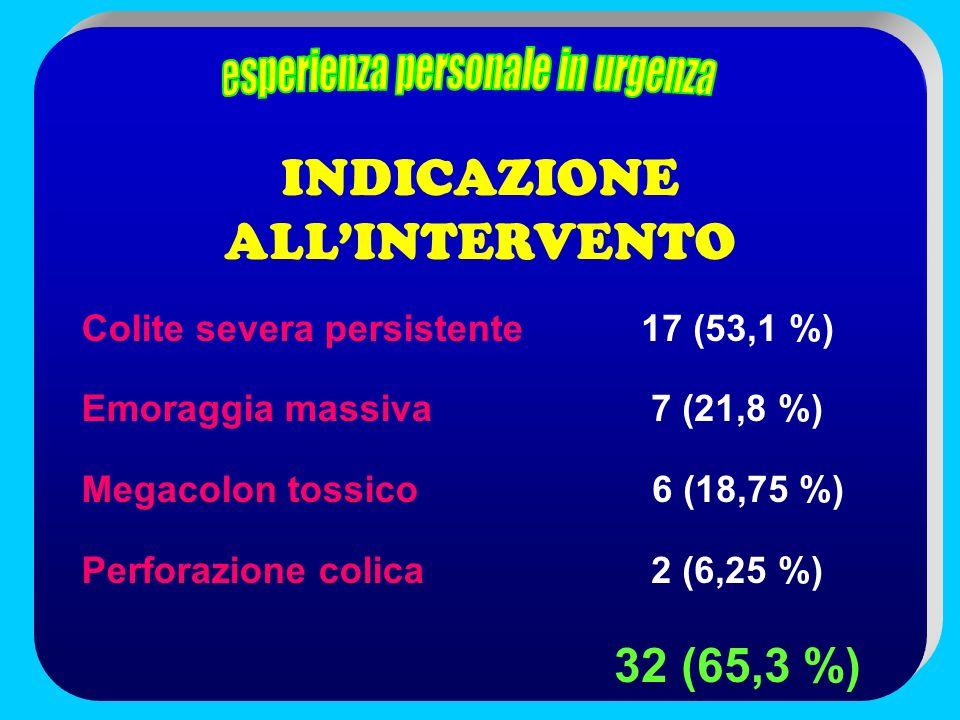 INDICAZIONE ALL'INTERVENTO