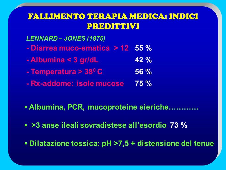 FALLIMENTO TERAPIA MEDICA: INDICI PREDITTIVI