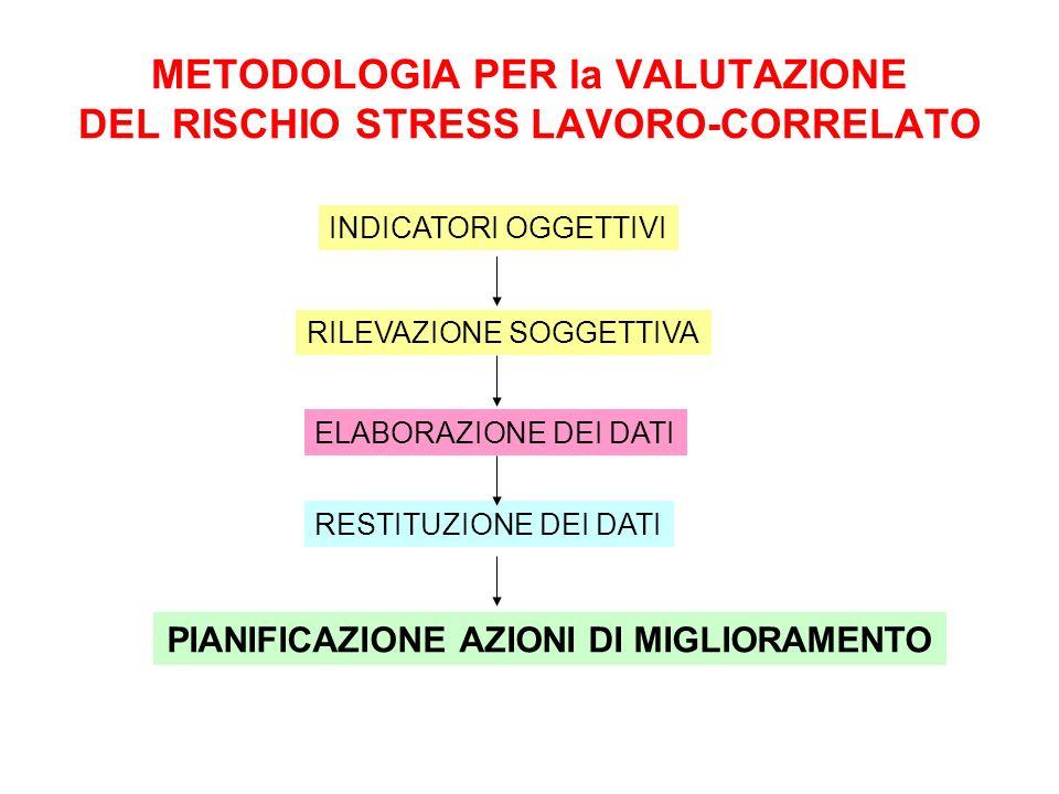 METODOLOGIA PER la VALUTAZIONE DEL RISCHIO STRESS LAVORO-CORRELATO