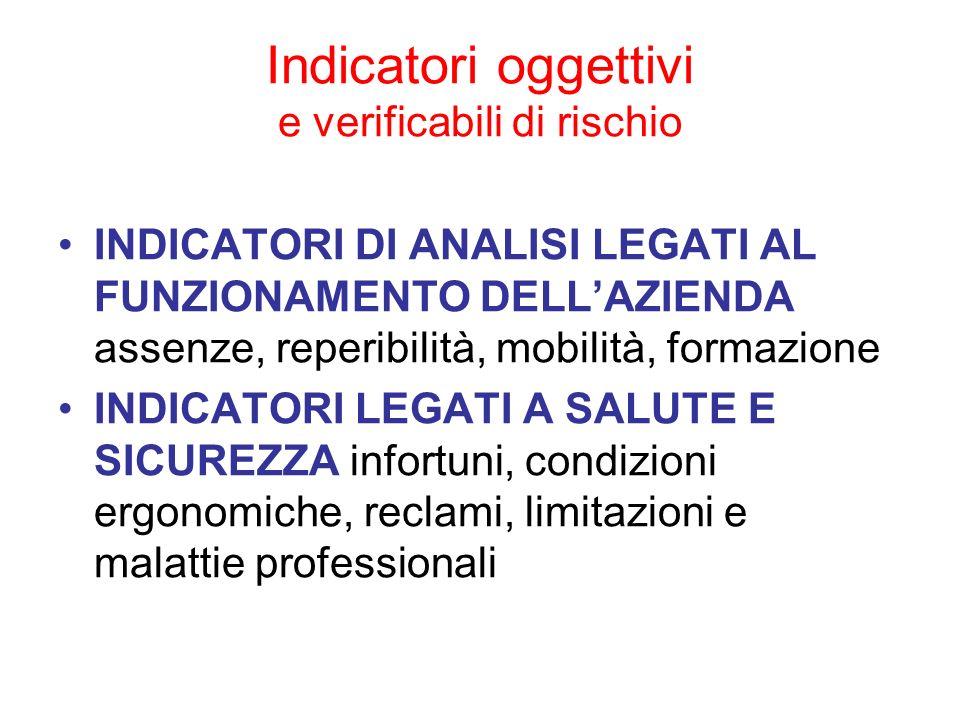 Indicatori oggettivi e verificabili di rischio