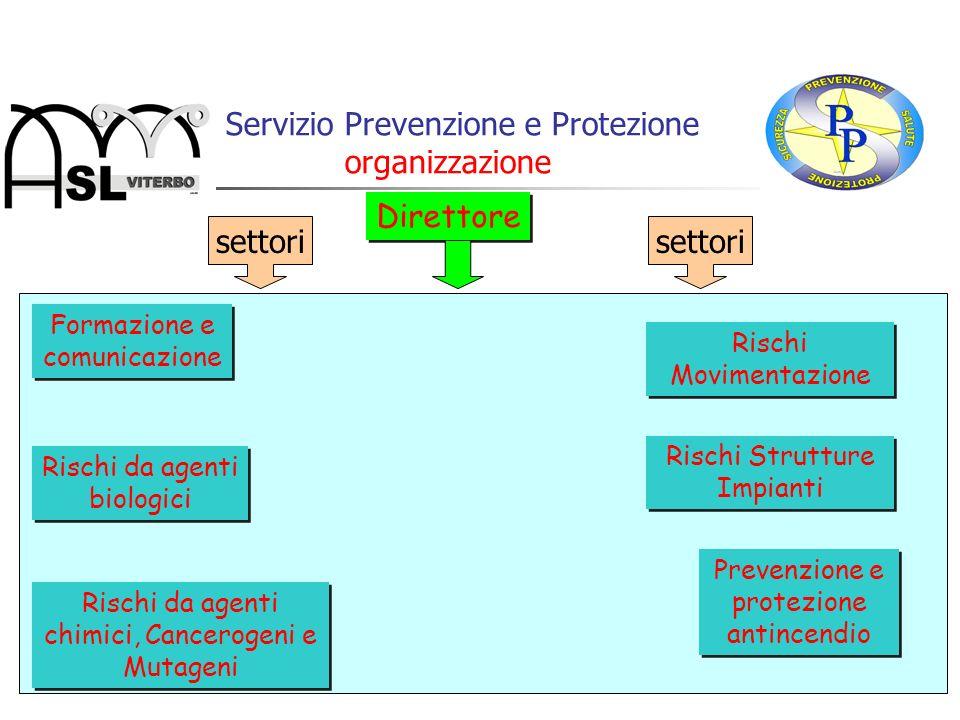 Il Servizio Prevenzione e Protezione organizzazione